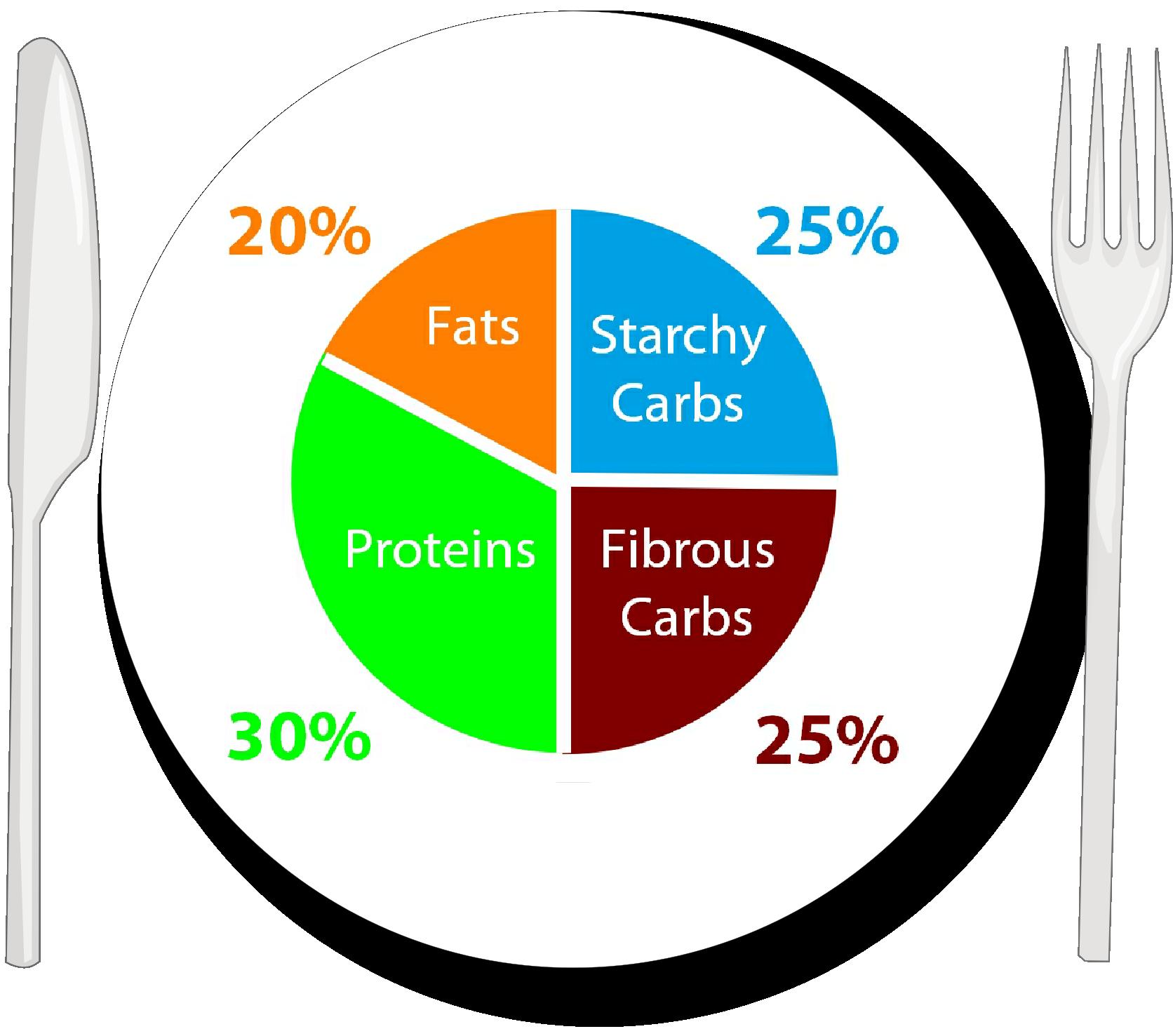 macro-percentages